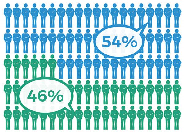 Image shows 46 green figures. labeled 46%, and 54 blue figures labeled 54%.
