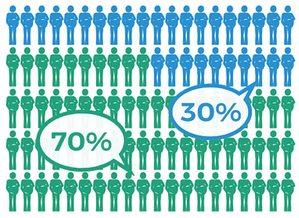 Image shows 70 green figures labeled 70%, and 30 blue figures labeled 30%.