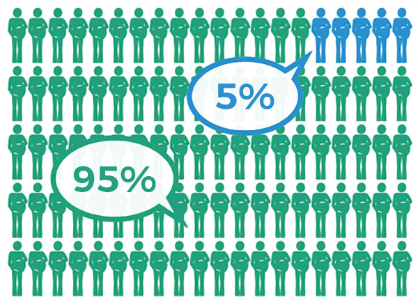 Image shows 95 green figures labeled 95%, and 5 blue figures labeled 5%.